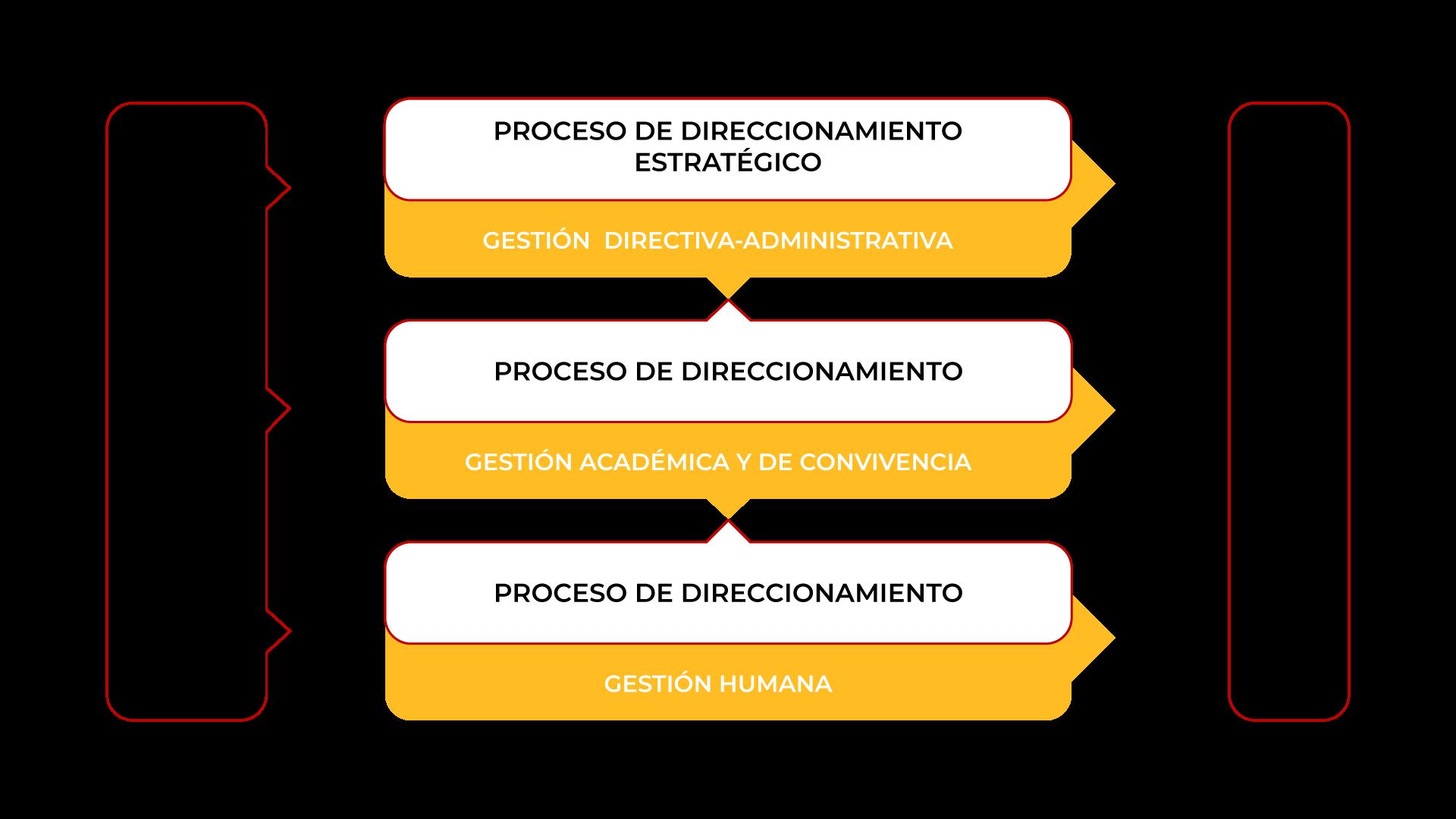 Mapa de procesos Colegio Medellin